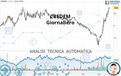 CREDEM - Giornaliero