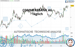 COMMERZBANK AG - Giornaliero