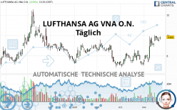 LUFTHANSA AG VNA O.N. - Giornaliero
