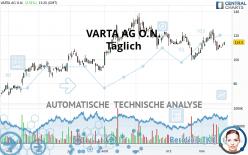 VARTA AG O.N. - Giornaliero