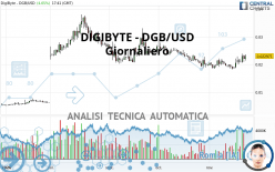 DIGIBYTE - DGB/USD - Täglich