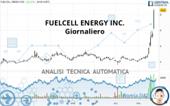 FUELCELL ENERGY INC. - Giornaliero