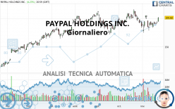 PAYPAL HOLDINGS INC. - Giornaliero