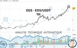 EOS - EOS/USDT - 1H