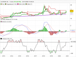 LACROIX SA - Monthly