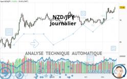 NZD/JPY - Journalier