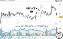 NZD/CZK - 1H