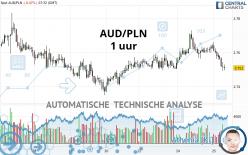 AUD/PLN - 1 uur