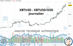 XBTUSD - XBTUSD/USD - Täglich