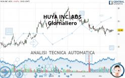 HUYA INC. ADS - Täglich