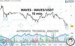 WAVES - WAVES/USDT - 15 min.