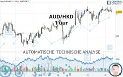 AUD/HKD - 1 uur
