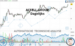 ACCELL GROUP - Giornaliero