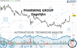 PHARMING GROUP - Giornaliero