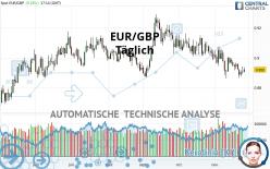 EUR/GBP - Täglich