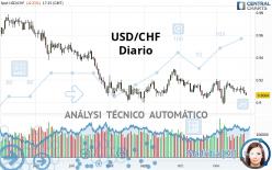 USD/CHF - Diario