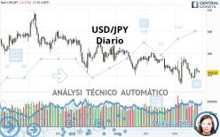 USD/JPY - Giornaliero