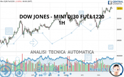 DOW JONES - MINI DJ30 FULL0621 - 1H
