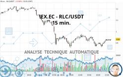 IEX.EC - RLC/USDT - 15 min.