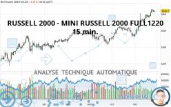 RUSSELL 2000 - MINI RUSSELL 2000 FULL1220 - 15 min.
