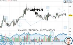 GBP/PLN - 1H