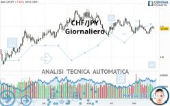 CHF/JPY - Giornaliero