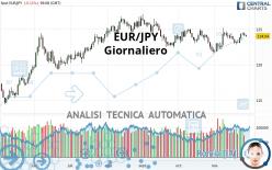 EUR/JPY - Giornaliero