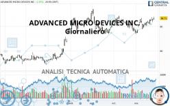 ADVANCED MICRO DEVICES INC. - Giornaliero