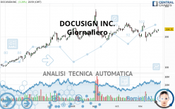 DOCUSIGN INC. - Giornaliero