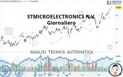 STMICROELECTRONICS N.V. - Giornaliero