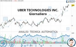 UBER TECHNOLOGIES INC. - Giornaliero