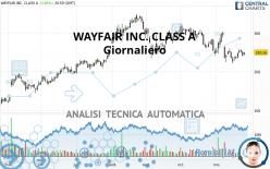 WAYFAIR INC. CLASS A - Giornaliero