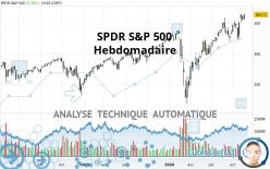 SPDR S&P 500 - Settimanale