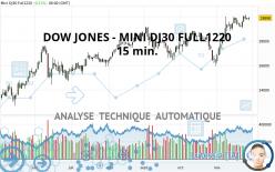 DOW JONES - MINI DJ30 FULL1220 - 15 min.