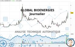 GLOBAL BIOENERGIES - Giornaliero