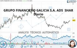 GRUPO FINANCIERO GALICIA S.A. ADS  SHAR - Journalier