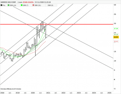 BARRICK GOLD CORP. - Monthly