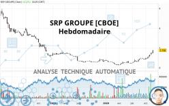SRP GROUPE [CBOE] - Hebdomadaire