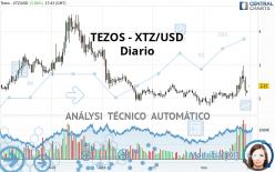 TEZOS - XTZ/USD - Giornaliero