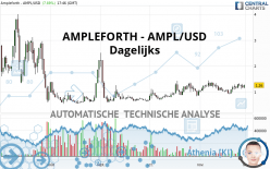 AMPLEFORTH - AMPL/USD - Dagelijks