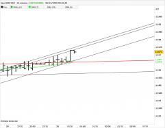 EUR/USD - 10 min.