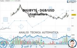 DIGIBYTE - DGB/USD - Diario