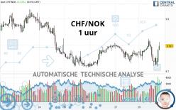 CHF/NOK - 1 uur