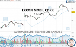EXXON MOBIL CORP. - 1 uur