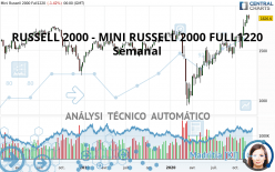RUSSELL 2000 - MINI RUSSELL 2000 FULL0621 - Semanal
