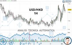 USD/HKD - 1H