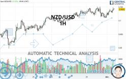 NZD/USD - 1H