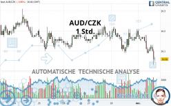 AUD/CZK - 1 Std.