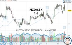 NZD/SEK - 1H
