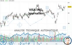 VISA INC. - Journalier